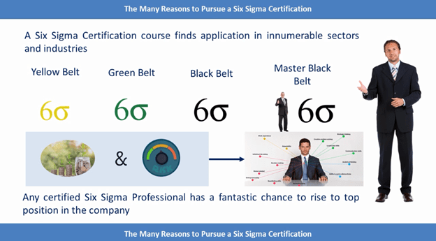 Six Sigma Certification Levels