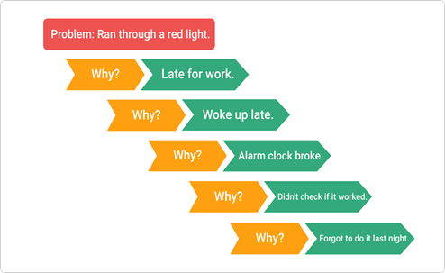 What are the 5 Whys of root cause analysis?