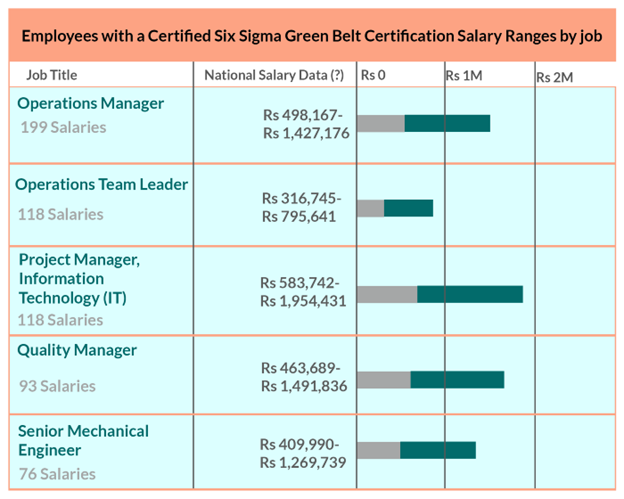 4 Reason to get a Six Sigma Certificate and boost your career development