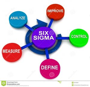 Job opportunities for Six Sigma