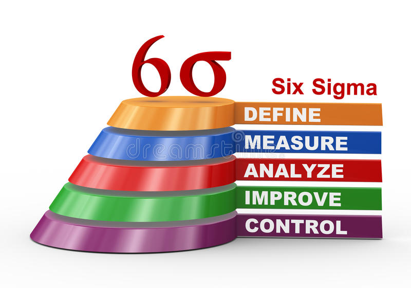 importance of six sigma name certified